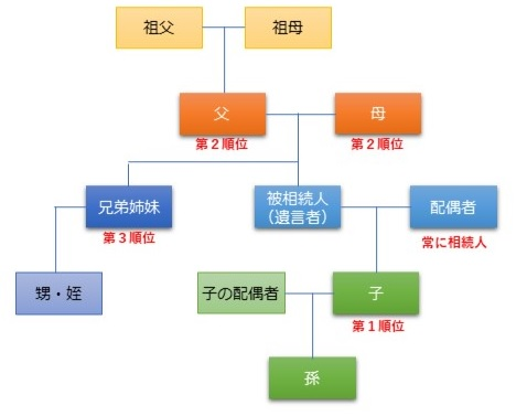 法定相続関係図